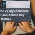 WooCommerce vs BigCommerce_ A Comparison Across Key Metrics